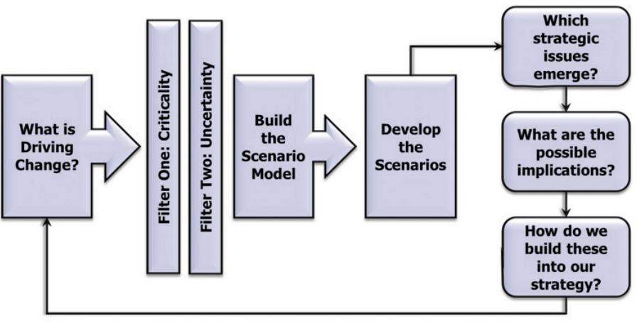 Figure 1: The scenario-planning process